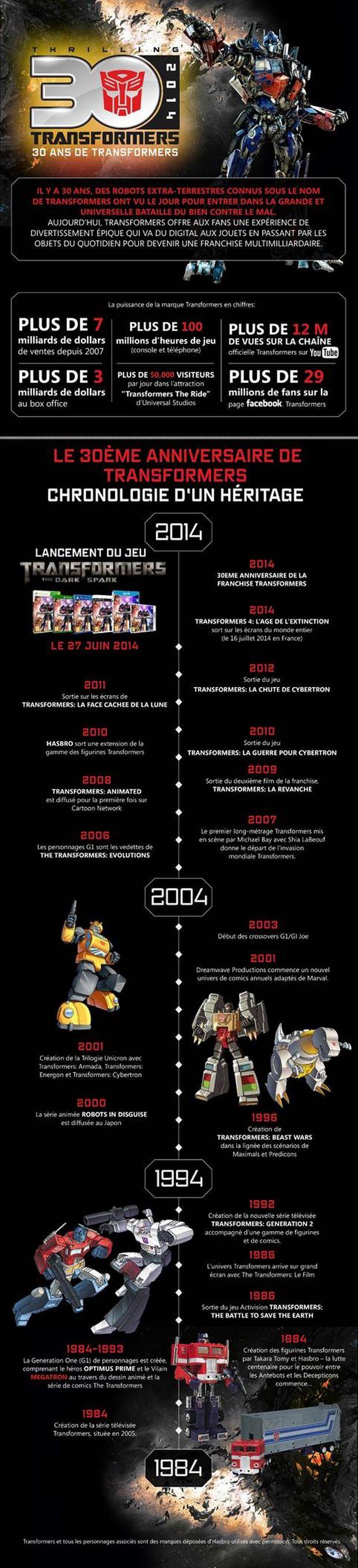 Chronologie des séries et films Transformers - Page 2 Transformers-infographie-videogame