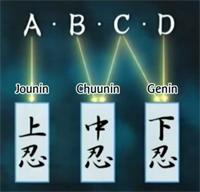 Naruto- Jutsu, seal, summon, clan MissionRanks