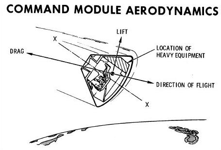 Lancement Delta IV Heavy / Orion EFT-1 - 5 décembre 2014 - Page 23 Command_Module_Aerodynamics