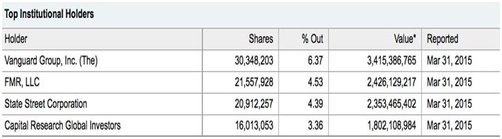 Genetically Modified Organisms (GMO) Gmo_monsanto_stock_chart_1
