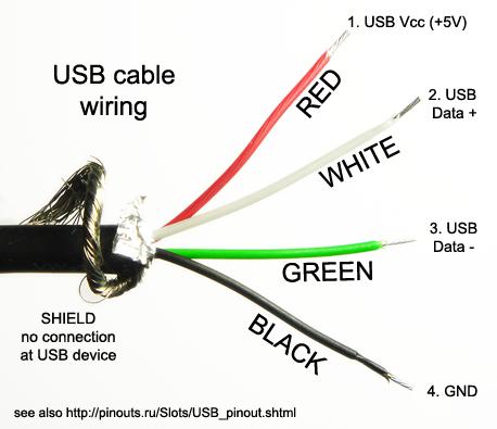 Perdas no comprimento de cabos USB USB%20Color%20Coded%20Cable