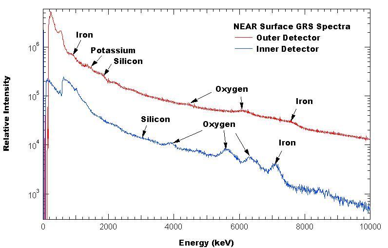 Poursuite du développement d'Orion 20010301