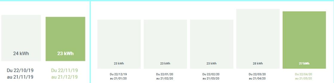 CPL : Nouveau Compteur EDF / ERDF Linky et perturbations CPL ? Réponse de EDF Conso-linky-augmentation-1