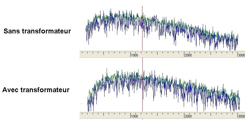 Interface entre émetteur-récepteur et ordinateur : Utile ou pas ?  Attenuation-transfo