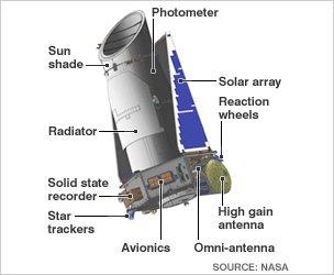 BBC News – Kepler telescope: Earth-size planets 'number 17bn' _51081777__45486596_kepler_inf226-1