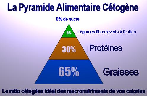 """Le régime cétogène est encore trop peu connu des malades du cancer"""" Imlage12"""
