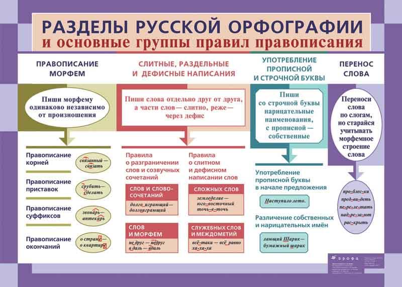 Забавные правила русского языка.  Tabl-1-conv