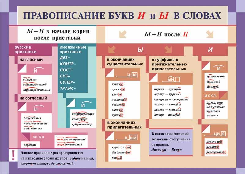 Забавные правила русского языка.  - Страница 2 Tabl-15-conv