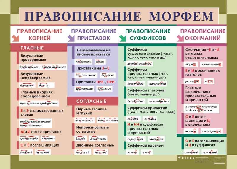 Забавные правила русского языка.  Tabl-2-conv