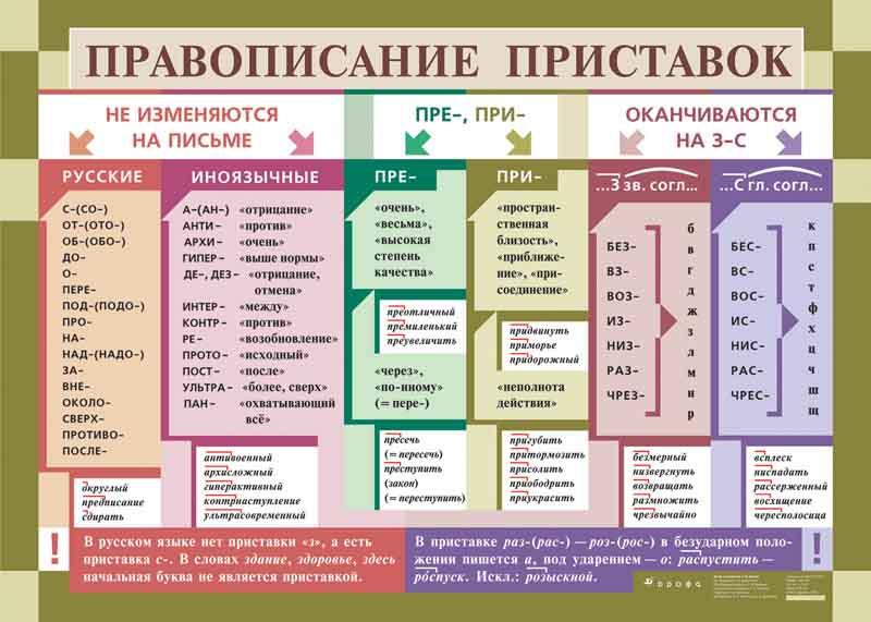 Забавные правила русского языка.  - Страница 2 Tabl-4-conv