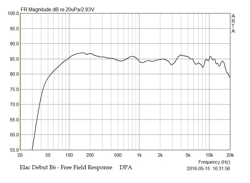 Ampli da abbinare alla Elac Debut B5 (prima serie) - Pagina 2 M%2002%20Free%20Field%20Response
