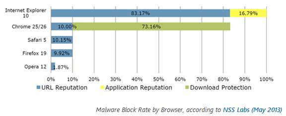 Microsoft: IE намного безопаснее Firefox и Chrome Iesecurity