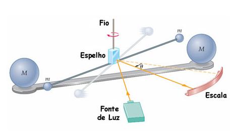 Proposta de classificação para astros Fig06