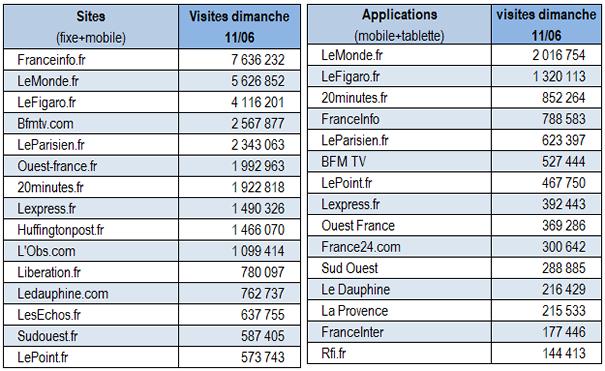Fréquentation des Sites et Applications d'Information et d'Actualités. 170613