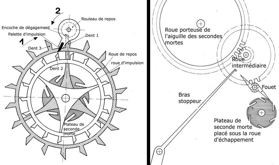 Exclusif ! L'histoire de la montre sur Forumamontres Ru08b6