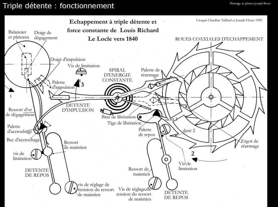 Exclusif ! L'histoire de la montre sur Forumamontres V42o9s