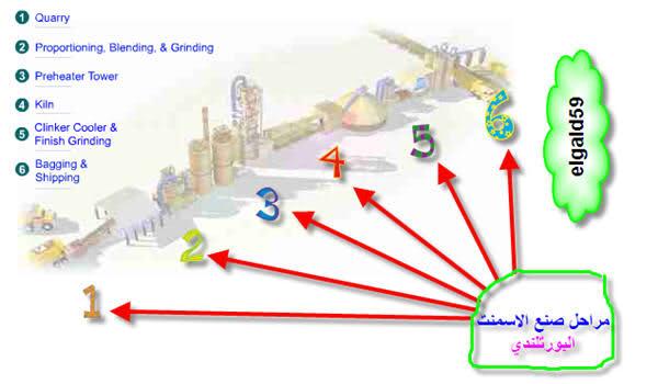 فلاش تعليمي لصناعة الاسمنت البورتلندي(كل المراحل) 4l94c53