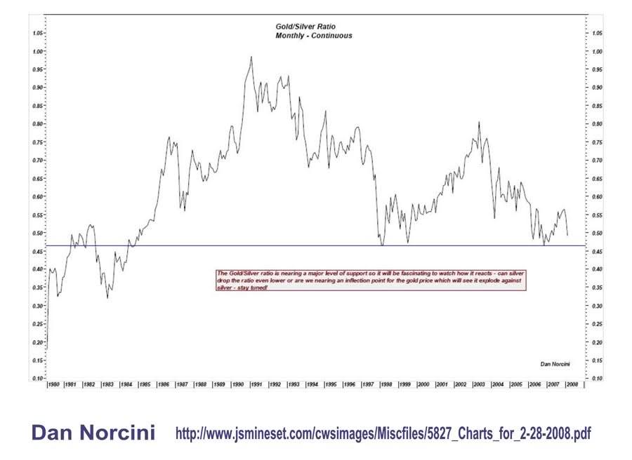 Ratio or /argent. analyse et prévision de son évolution future 1052wj9
