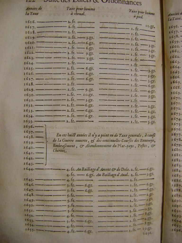 Lois et coutumes de la Franche Comté de Bourgogne au XVII°. Taq7px