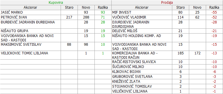 Invest - Import a.d. Beograd - INIM - Page 2 1g4x06