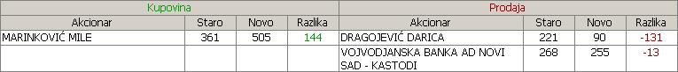Novosadski sajam a.d. Novi Sad - NSSJ 34f0ap4