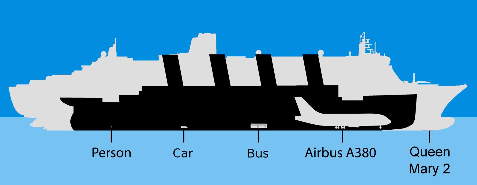 Comparativa de tamaño del Titanic frente a los barcos actuales Es7o0i