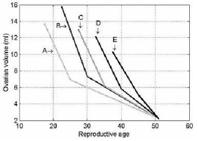 Povisen fsh i markeri ovarijalne rezerve Wgx0eo