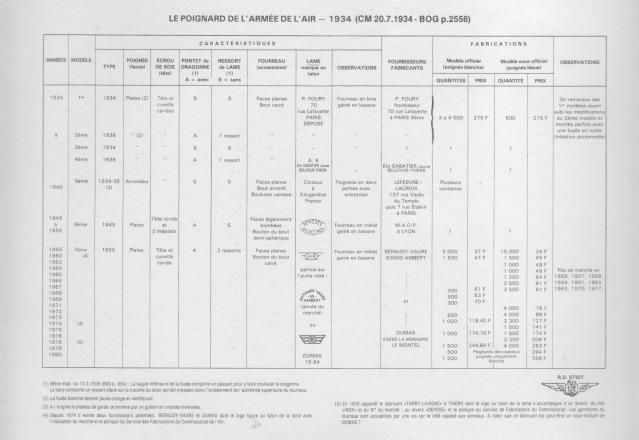 Dague  de l'armée d'air  Française Mdl 1934 2qnt5om