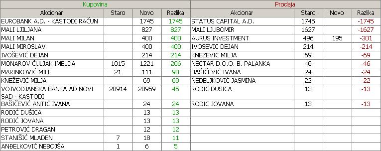 Novosadski sajam a.d. Novi Sad - NSSJ 308h3k5
