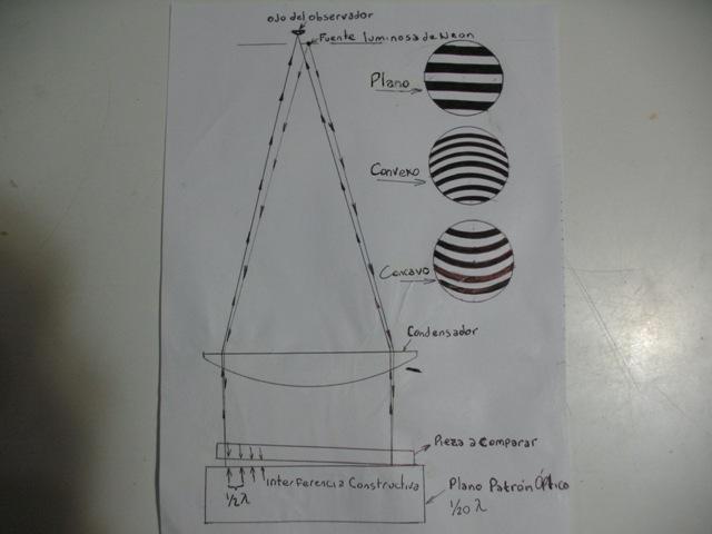 Construcción de un coronógrafo de Lyot. Kc1179