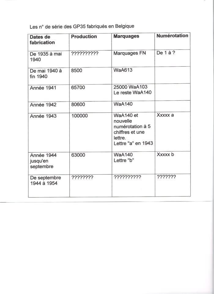 Datation d'un GP 35 34ham9e