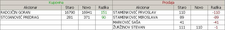 Stari Tamiš a.d., Pančevo - STTM 11jnifo