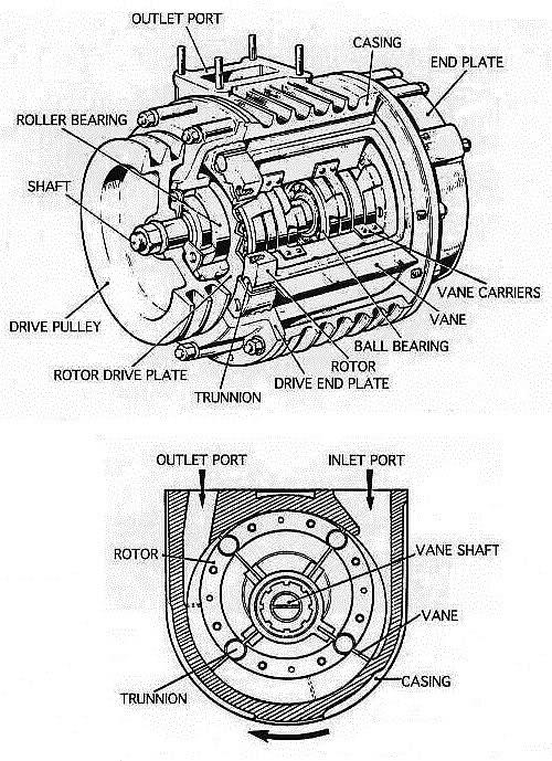 The Shorrock Supercharger: history and technics 25pk2e8