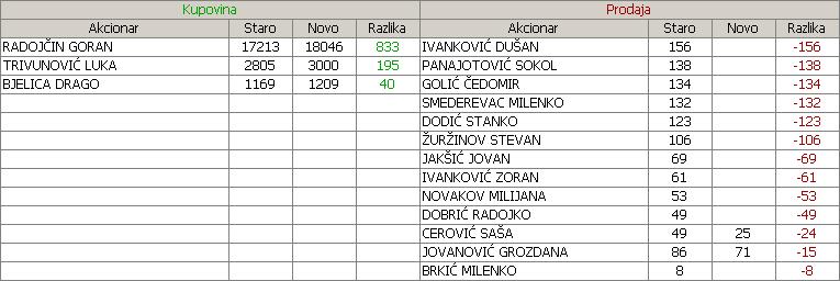 Stari Tamiš a.d., Pančevo - STTM 2pop85c