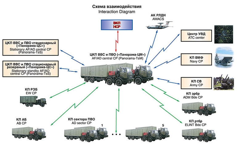 Russian IADS - Air Defence Command Posts 5b4o07