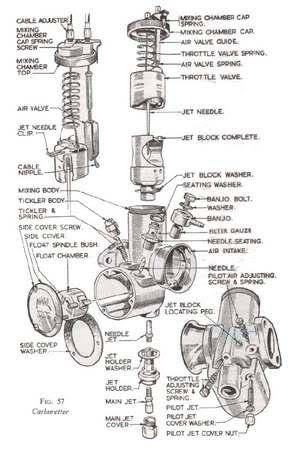 #Reglajes carburadores Amal. 2pt7x1l