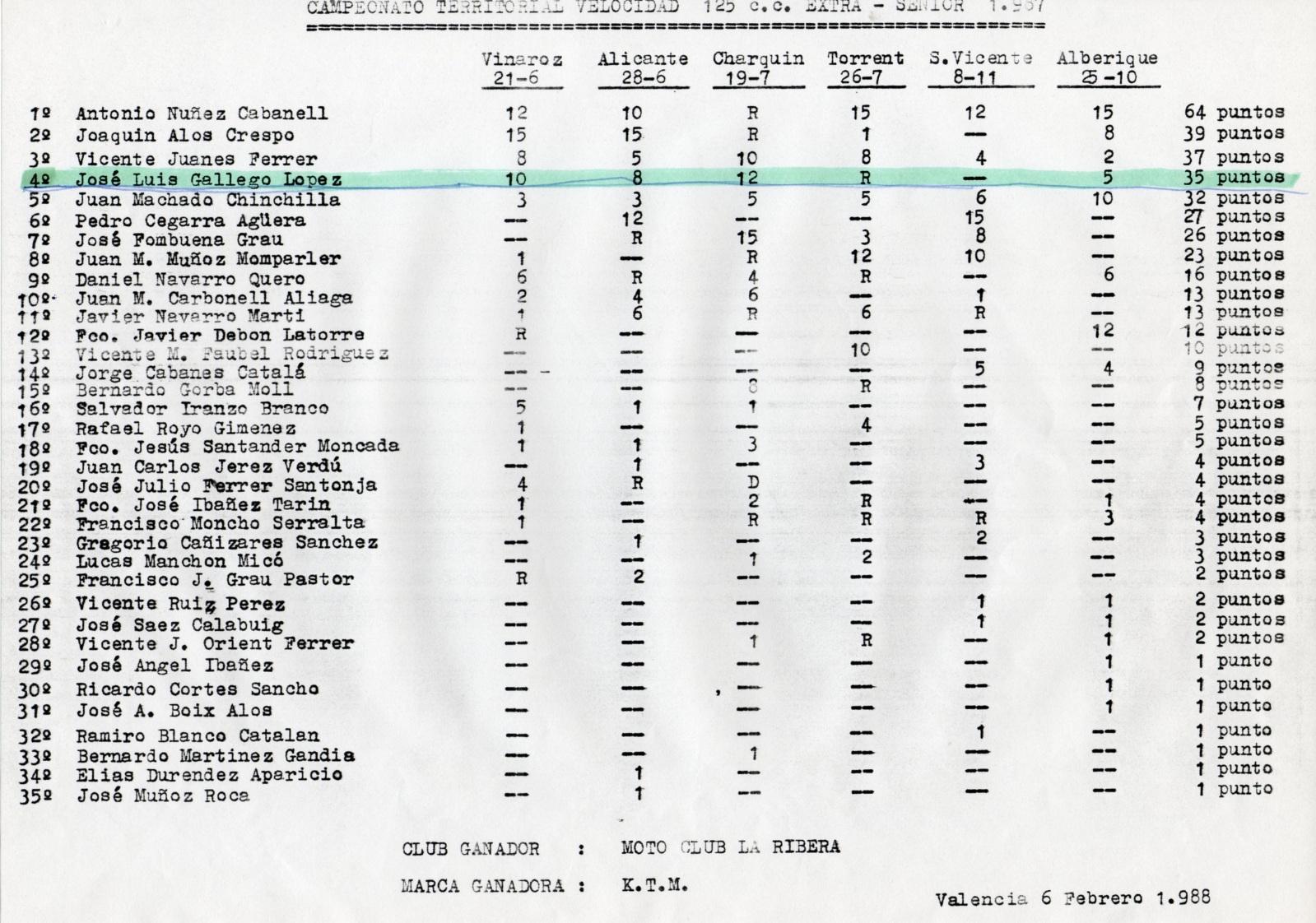 gilera - Antiguos pilotos: José Luis Gallego (V) 1z2hcsg