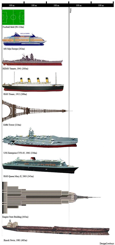 Comparativa de tamaño del Titanic frente a los barcos actuales 2s1q7ih