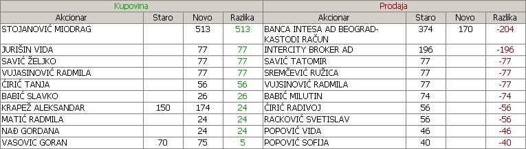 Niva a.d.  Novi Sad - NIVA Az704h