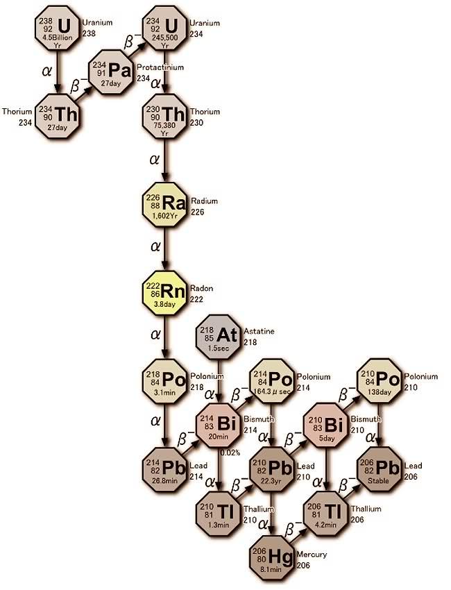 Dataciones por Isótopos Radioactivos y Sistemas Físico-Químicos – Series del Uranio; U 234/Th 230 2lt5z85