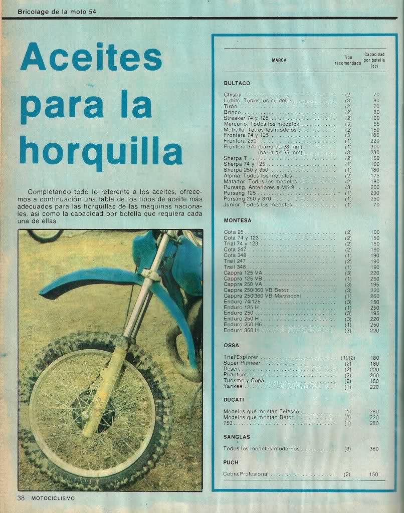 Aceites Horquillas. Hs6pa9