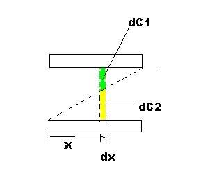 Capacitores - Associação de Dielétricos Kpz50