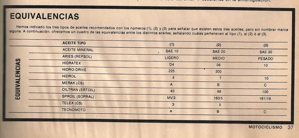 Aceites Horquillas. 2db3t09