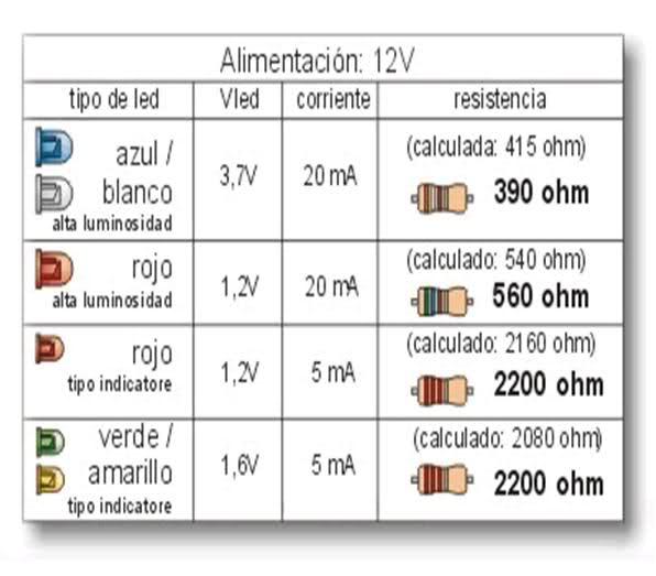 tablas practicas para conectar leds a 12v y 5v 2ivdu87