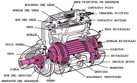 SISTEMA ELÉCTRICO  MOTOR DE ARRANQUE  34xkjsx