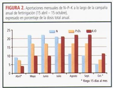 Necesidades nutritivas del olivo 10hm5vp