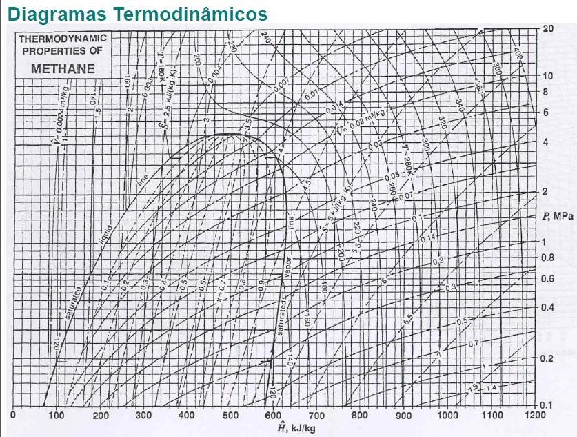 interpretação Diagrama de Mollier P xH 20z8zlv