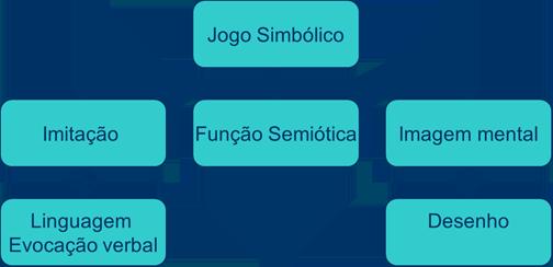 [RESUMO] Função Semiótica ou Simbólica 25qubh4