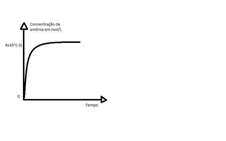 (fuvest) equilibrio quimico 2cqcflt