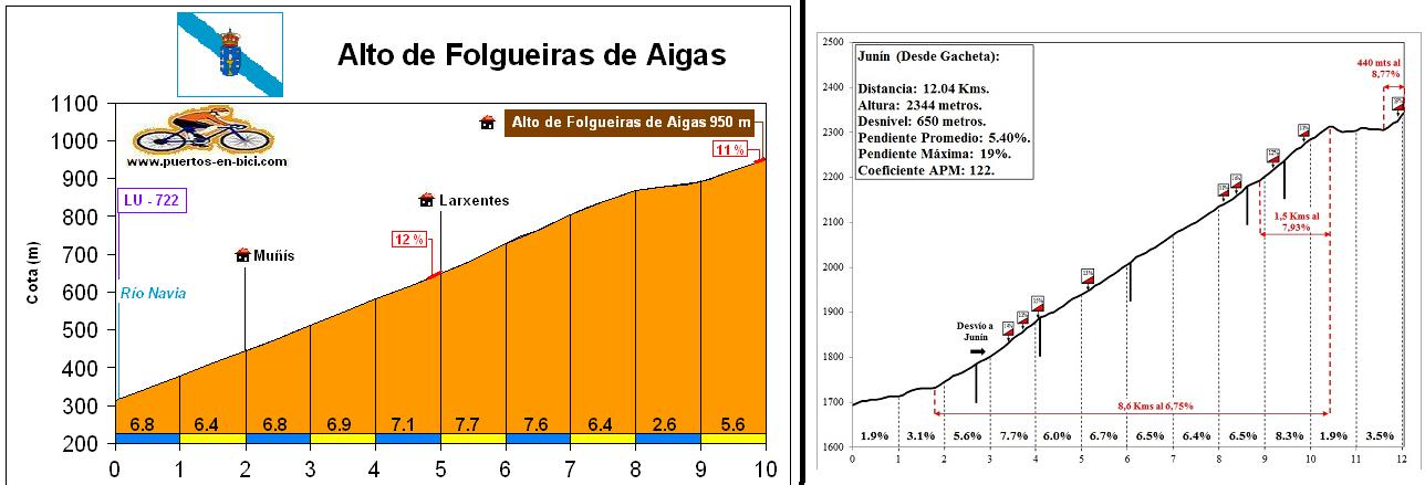 Comparativa: altos Vuelta a España vs. altos colombianos 2lmt83t
